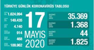 Türkiye'de koronavirüsten ölenlerin sayısı 4 bin 140'a yükseldi