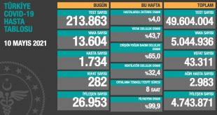 Türkiye'de son 24 saatte 282 kişi daha hayatını kaybetti